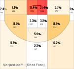 Chicago Bulls Shot Frequency