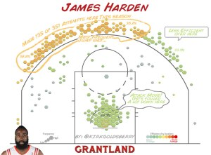 James Harden Shot Chart by Kirk Goldsberry