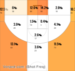 Martell Webster Shot Frequency