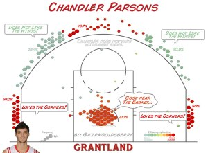 Chandler Parsons Shot Chart by Kirk Goldsberry