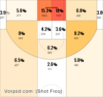 Washington Wizards Shot Frequency